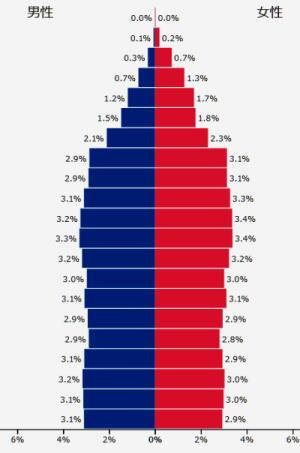 オーストラリア 人口